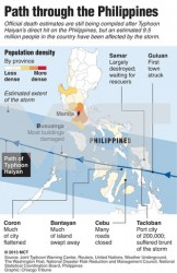 Close-in map of the Philippines showing the path of deadly Typhoon Haiyan and population in the areas hit by the storm; some of the island nation's most heavily populated areas were in the path of the typhoon. Chicago Tribune 2013With BC-WEA-PHILLIPINES-TYPHOON-1ST-LEDE-ADV13:LA, Los Angeles Times by Sunshine DeLeon and Barbara Demick